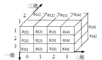 5.1 多维数组