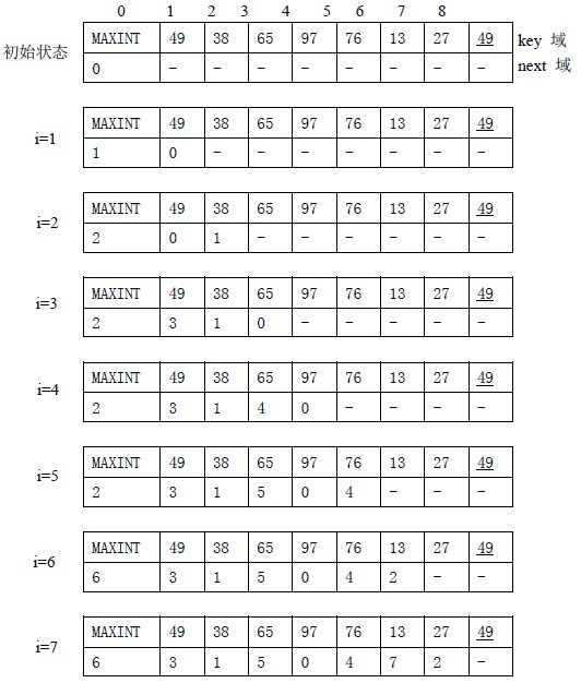 【黑马程序员-学习笔记】数据结构-查找与排序