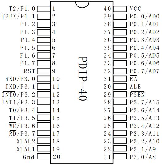 图 2-2  单片机封装图