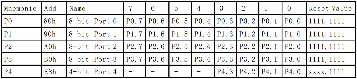 51单片机特殊功能寄存器和位定义