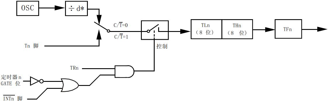 """可能你已经注意到了,表 5-2 的 TCON 最后标注了""""可位寻址"""",而表 5-4 的 TMOD 标注的是""""不可位寻址""""。意思就是说:比如 TCON 有一个位叫 TR1,我们可以在程序中直接进行 TR1 = 1 这样的操作。但对 TMOD 里的位比如(T1)M1 = 1 这样的操作就是错误的。我们要操作就必须一次操作这整个字节,也就是必须一次性对 TMOD 所有位操作,不能对其中某一位单独进行操作,那么我们能不能只修改其中的一位而不影响其它位的值呢?当然可以"""