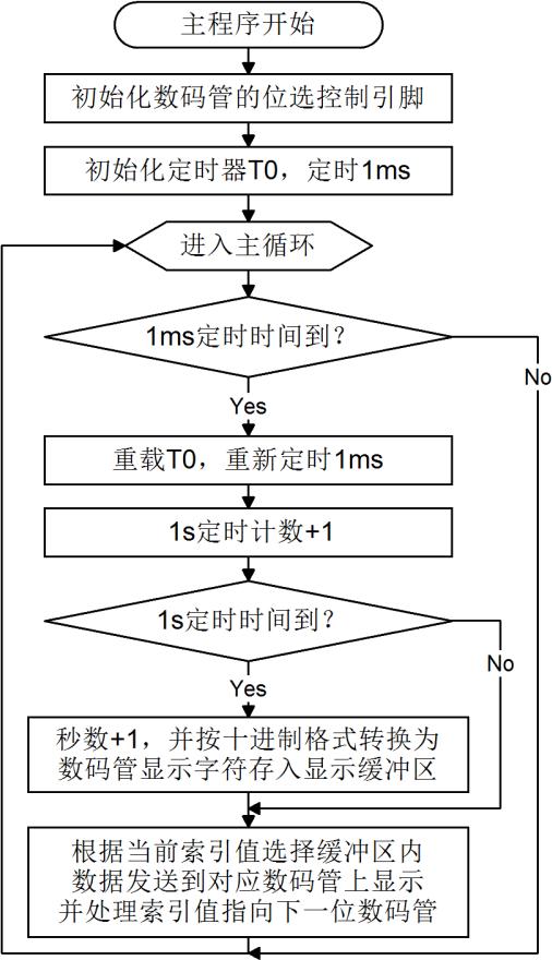 数码管动态显示秒表程序流程图