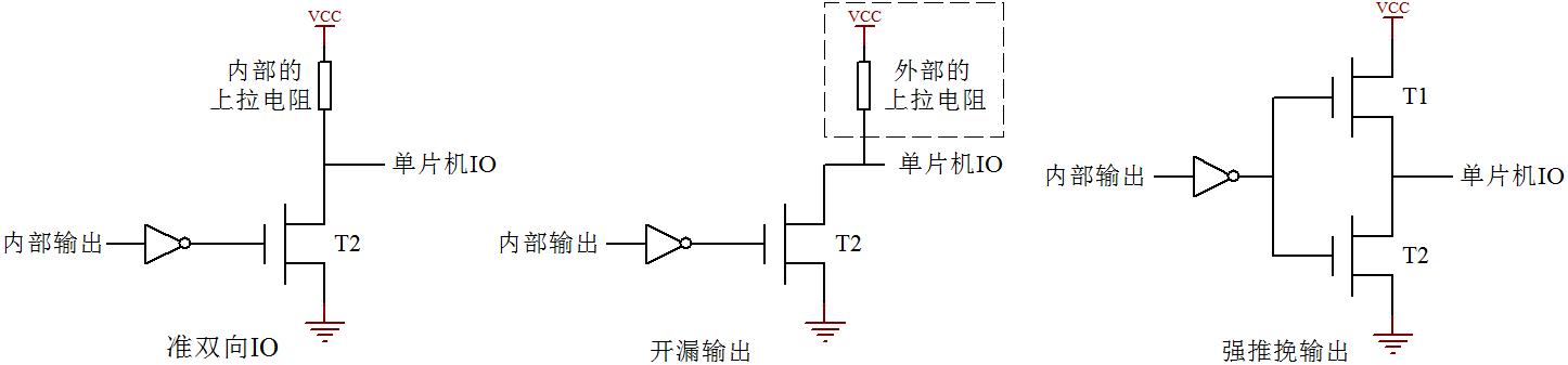 图 9-1  单片机 IO 结构示意图