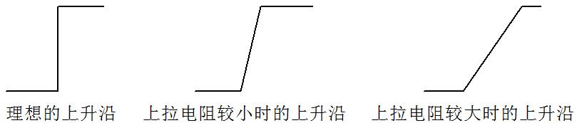 图 9-2  上拉电阻阻值对波形的影响
