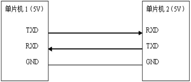 图 11-1 单片机之间 UART 通讯表示图