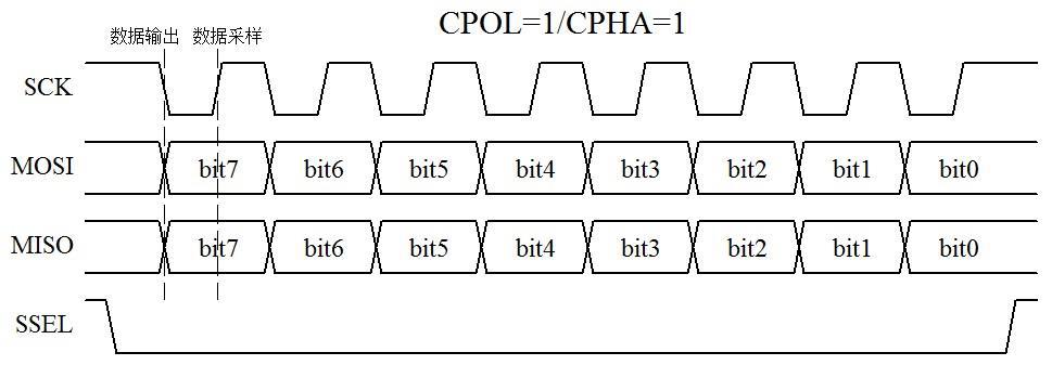 图15-1  SPI 通信时序图(一)