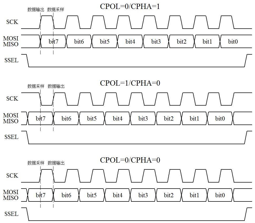 图15-2  SPI 通信时序图(二)