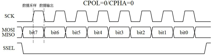 6 ds1302通信时序介绍