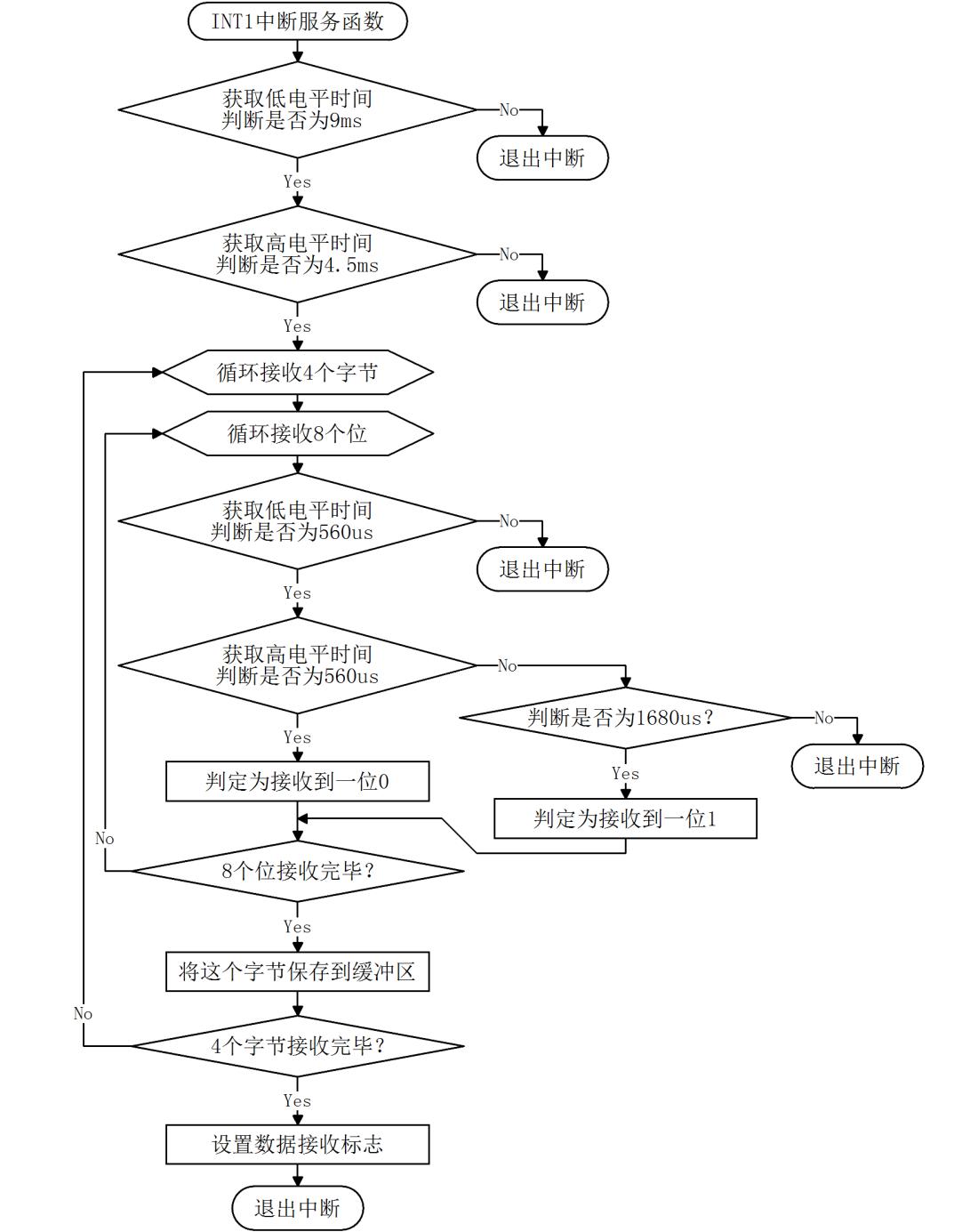 红外接收程序流程图