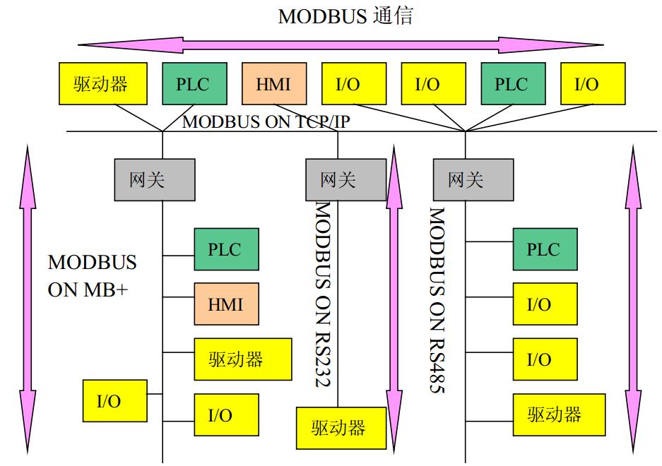 图18-4 modbus 网络体系结构实例