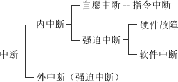 图1-2 内中断和外中断的联系与区别