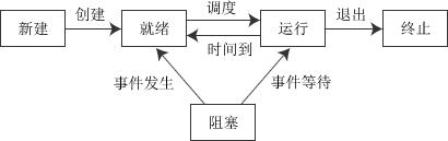 图2-1 五种进程状态的转换