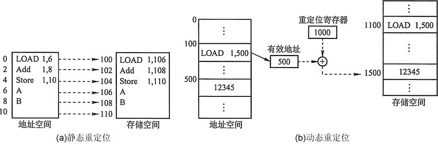 不同进程可以有相同的逻辑地址,因为这些相同的逻辑地址可以映射到