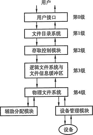 图4-11文件系统层次结构