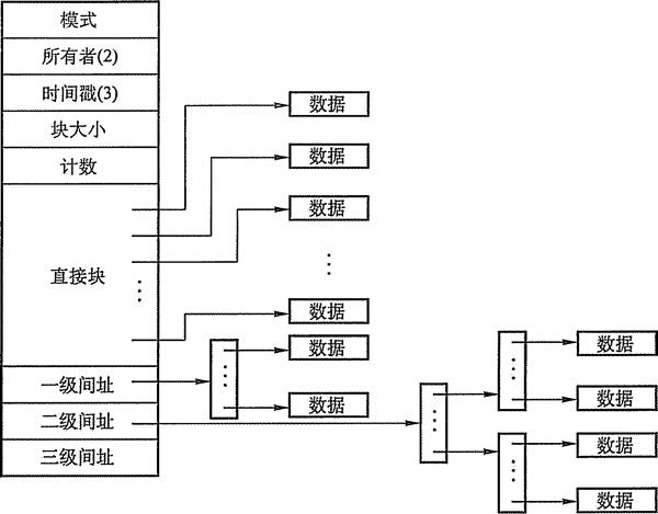 图4-33 unix系统的inode结构示意图
