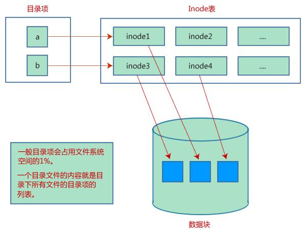linux文件存储结构,包括目录项