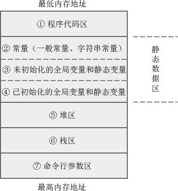 C语言内存模型示意图