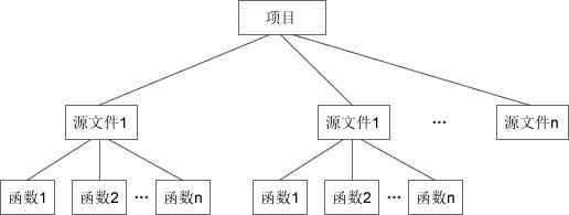 c语言贪吃蛇程序设计总体结构图