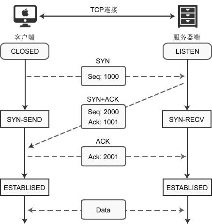 详解socket通信 之 TCP连接与断开详解