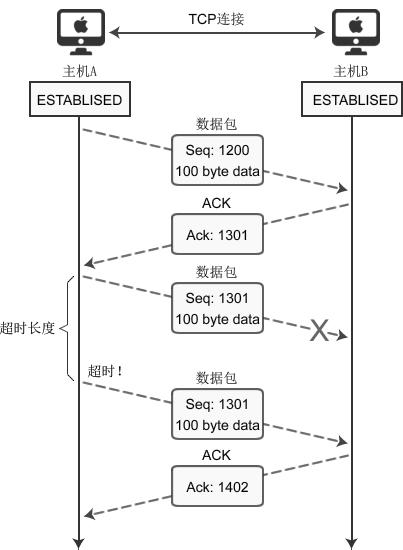 TCP套接字数据传输过程中发生错误