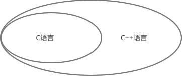 【教程】C++从入门到精通  第0章  前言