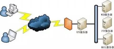 VPN到底是怎么回事?