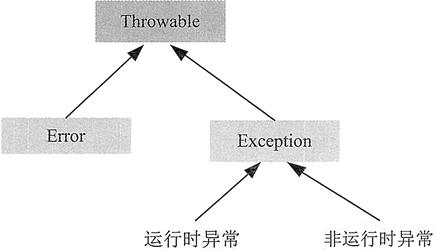 Java中的异常(Exception):什么是异常?异常产生