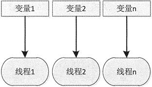 Java多线程之间访问实例变量