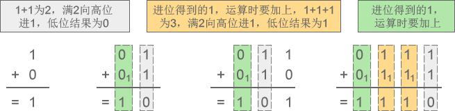 进位计数制:进制讲解插图