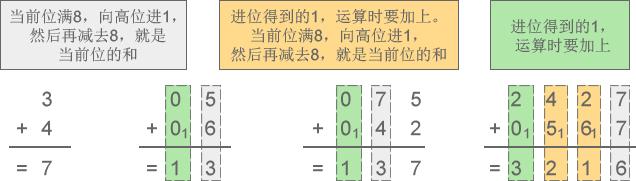 进位计数制:进制讲解插图2