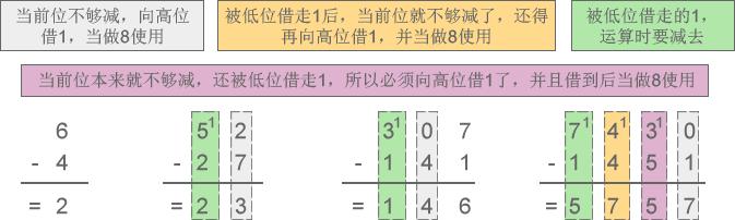 进位计数制:进制讲解插图3