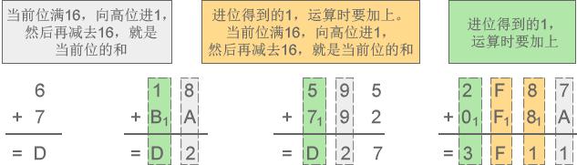 进位计数制:进制讲解插图4