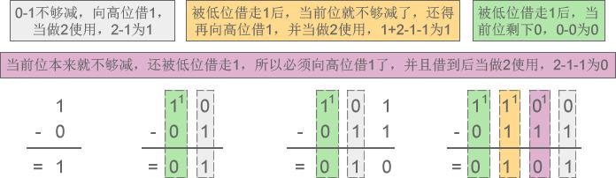 进位计数制:进制讲解插图1