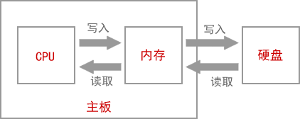 CPU、内存、硬盘和主板的关系