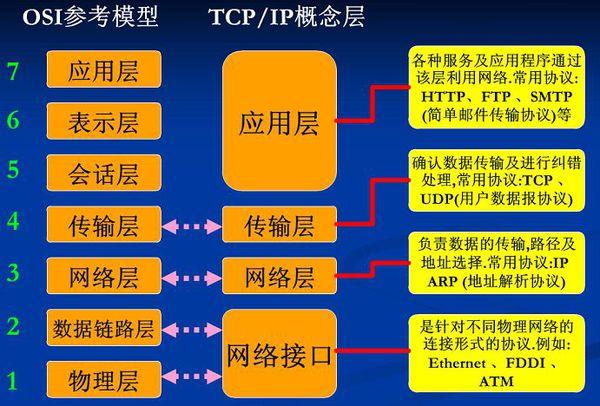 OSI网络七层模型简明教程