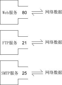 IP、MAC和端口号——网络通信中确认身份信息的三要素