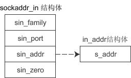 bind()和connect()函数:绑定套接字并建立连接