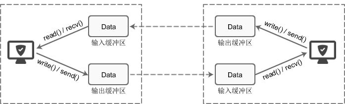 TCP套接字的I/O缓冲区示意图