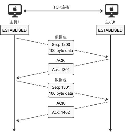 详细分析TCP数据的传输过程
