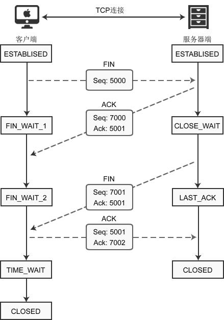 图解TCP四次握手断开连接
