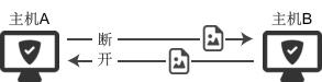 如何优雅地断开TCP连接?