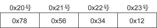 整数 0x12345678 的小端序字节表示