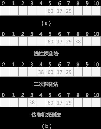 图1开放定址发