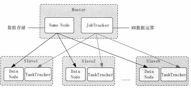 Hadoop 的 MapReduce 与 HDFS 集群架构