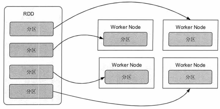 RDD分区及分区与工作节点的分布关系