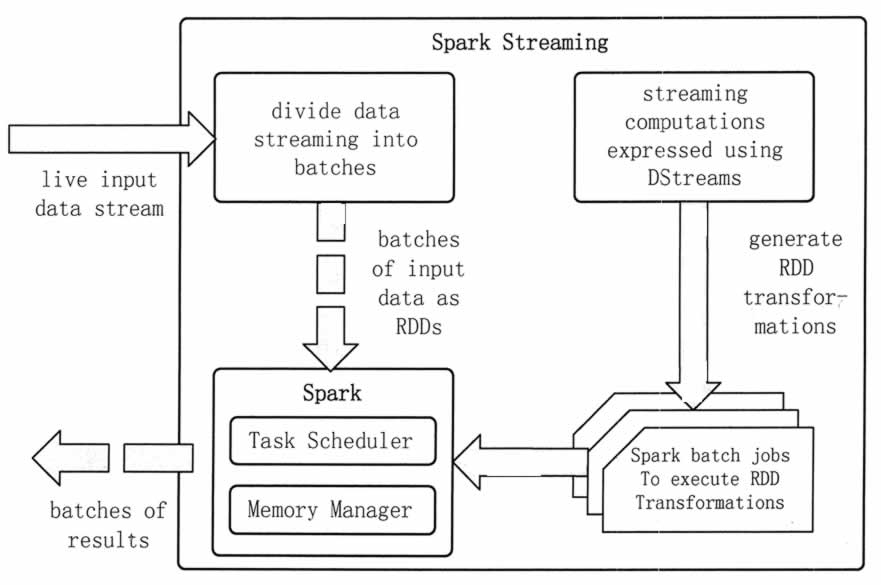 Spark Streaming计算流程