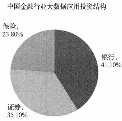 中国金融行业大数据应用投资结构