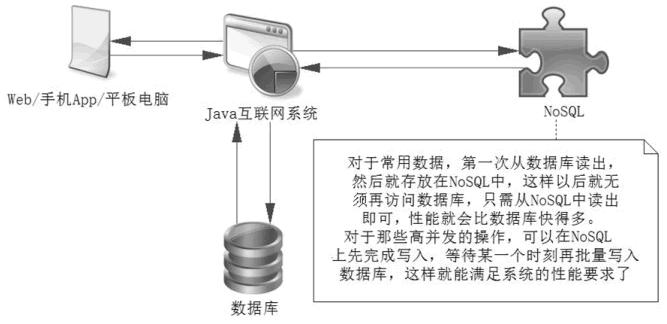 NoSQL的作用