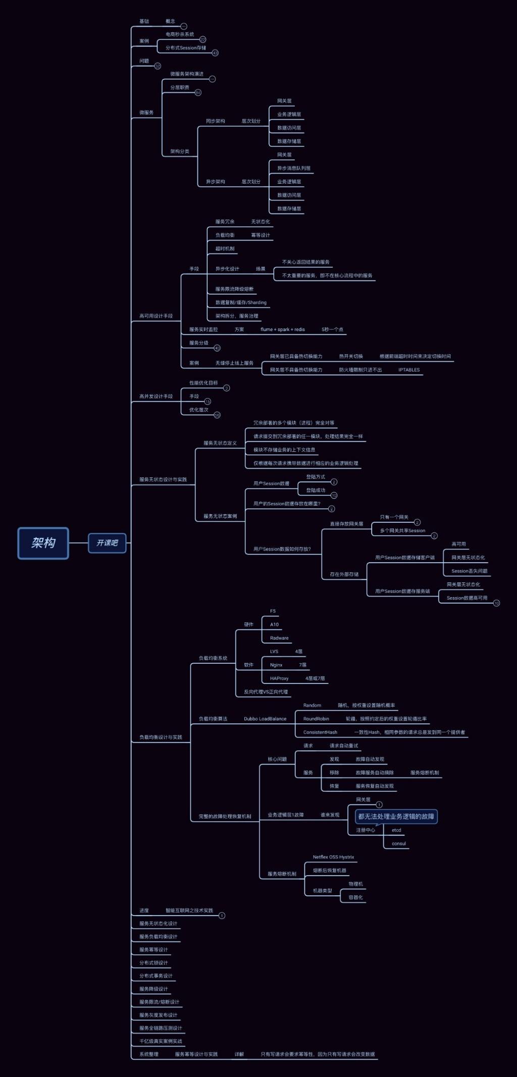 阿里P8 Java高级架构师,都需要掌握哪些技术栈?