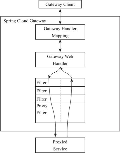 Spring Cloud Gateway核心概念和工作原理